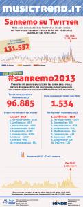 Infografica_Sanremo_17.02.2013