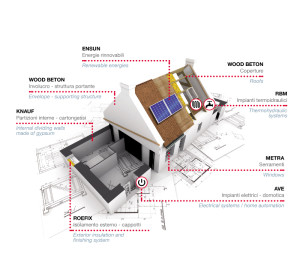 casa-smart-domus-plus