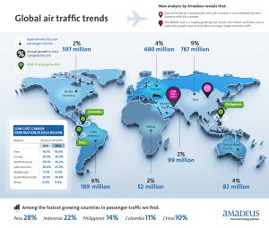 Amadeus_Infographic_Airconomy