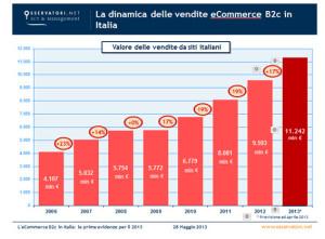La_dinamica_delle_vendite_eCommerce_B2c_in_Italia