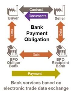 bankpaymentobligation