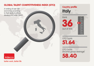 Adecco GTCI infographic Italy
