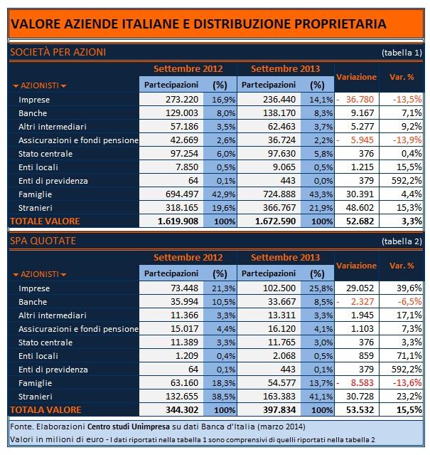 aziende quotate in borsa a milano