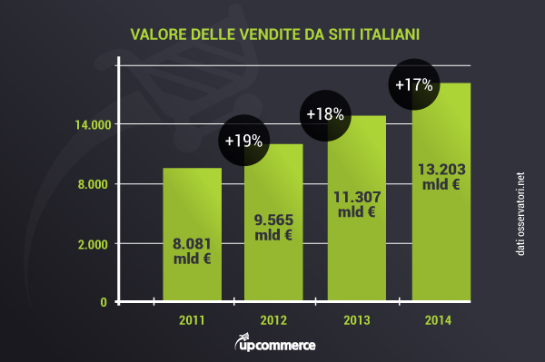 La crescita dell&#8217;eCommerce B2c in Italia <br> passa dalle Dot Com estere