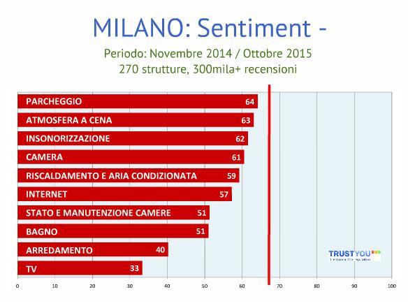 Milano_TrustYou