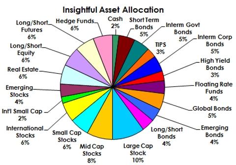 Asset Allocation. Qual è il modello di riferimento femminile? Cosa si aspettano dall'asset class nel 2016