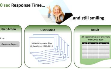 Tempi di attesa nell'era digitale: risposte non oltre i 2 secondi