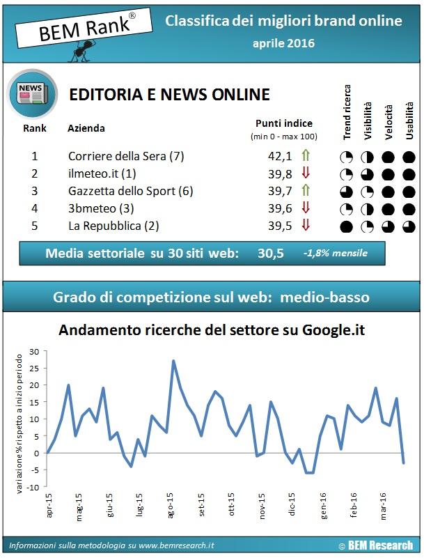 infografica-editoria-news-online-aprile2016 (1)