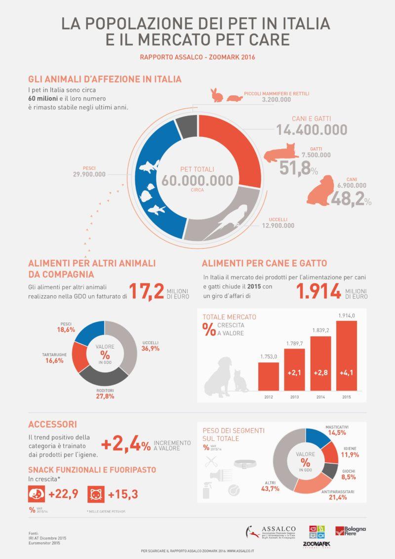 Assalco - Infografica Mercato 2016 hr
