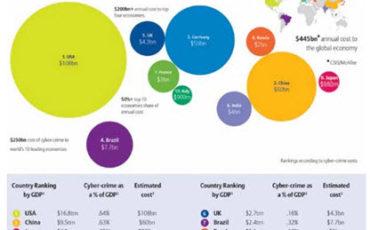 Anra: gli attacchi informatici costano 445 mld di dollari