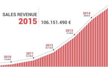 VueTel cresce(+22%) e raddoppia gli utili con Africa e Med