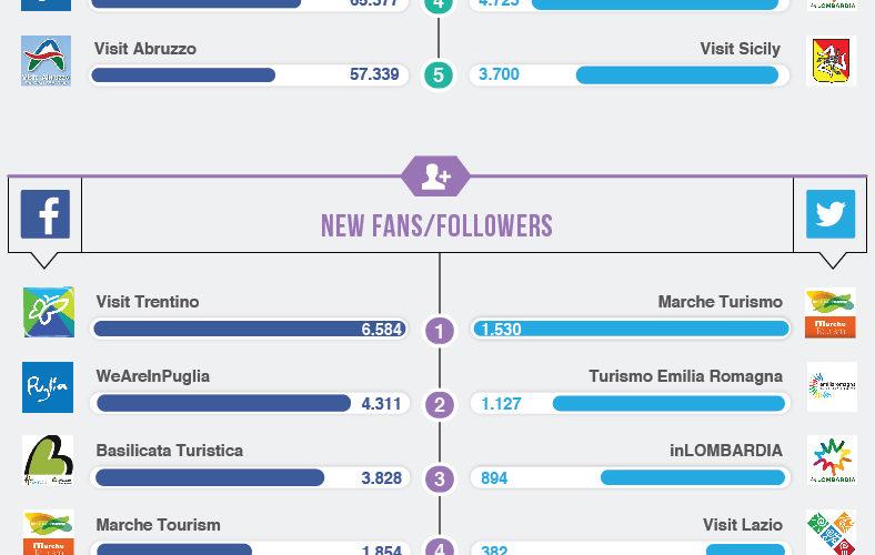 Chi si promuove meglio su Fb: Trentino e Marche