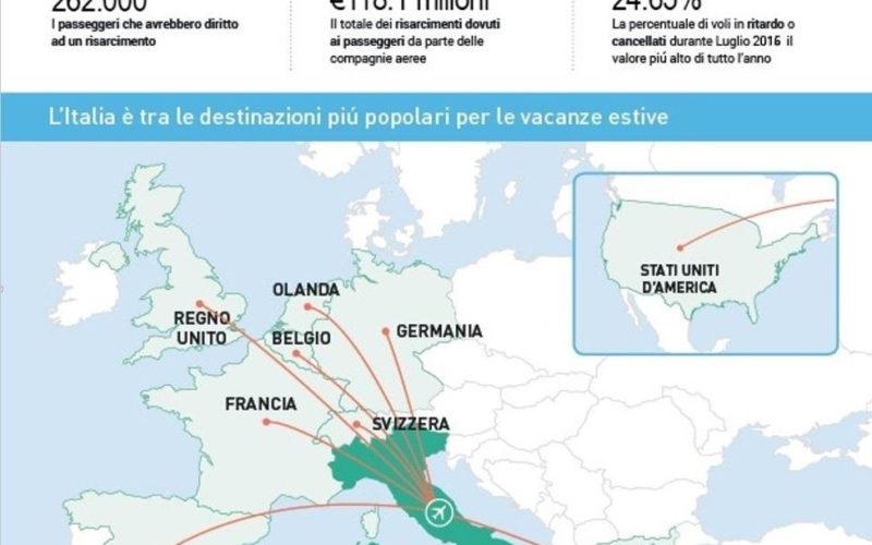 A quanti Italiani sono state rovinate le vacanze?