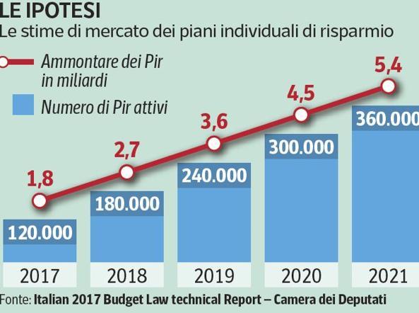 I Pir fanno bene alla Borsa italiana