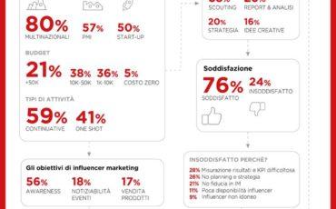 Influencer marketing: il 21% delle Pmi investe 50 mila euro
