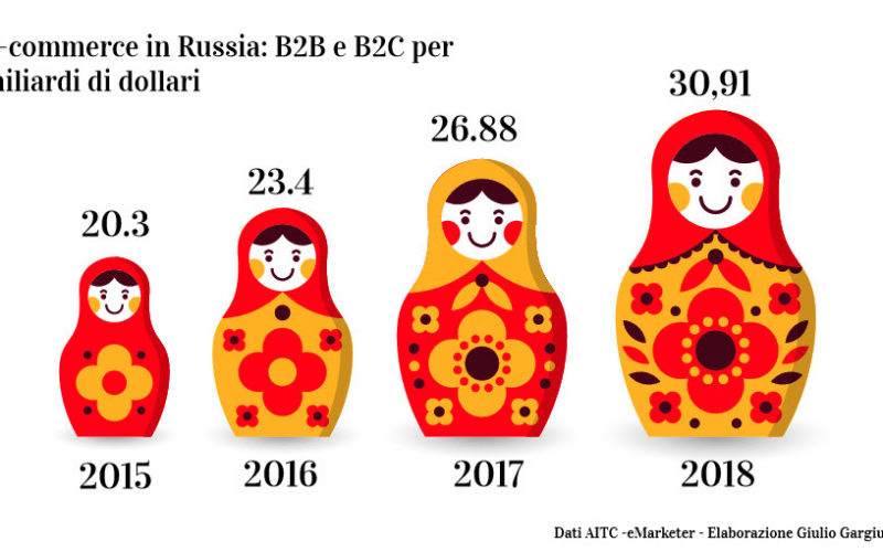 Russia: Ecommerce in crescita del 170%