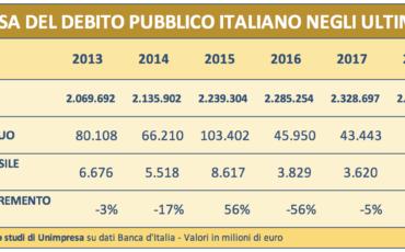 Debito pubblico a 2.462,5 miliardi