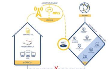 TWT lancia il nuovo servizio di Bbckup LTE