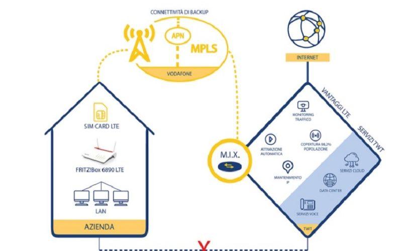 TWT lancia il nuovo servizio di Backup LTE