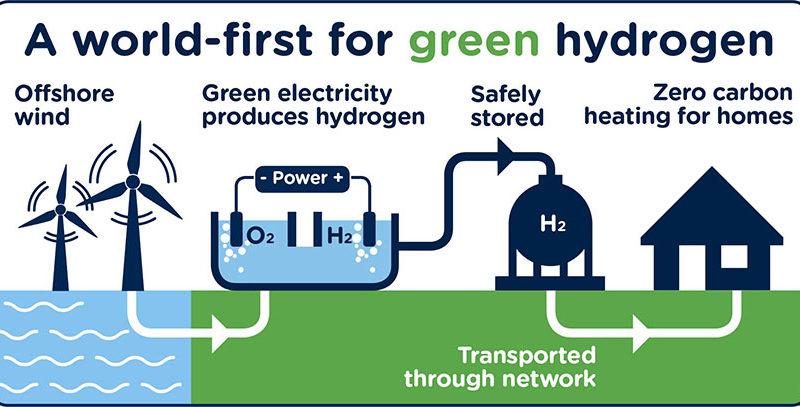 Con Green Hydrogen Catapult si corre verso le emissioni zero