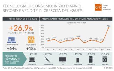 GFK: tecnologia di consumo +26,9% nei primi mesi del 2021
