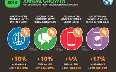 Se l'Italia cresce nel digital…