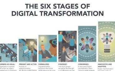 La digital transformation ha un potenziale di crescita di Pil del 2%