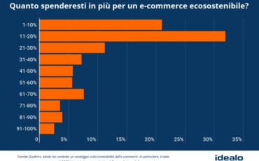 Eco-sostenibilità: il 70,3% degli e-consumer è disposto a pagare di più